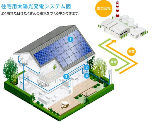 住宅用太陽光発電システムズ